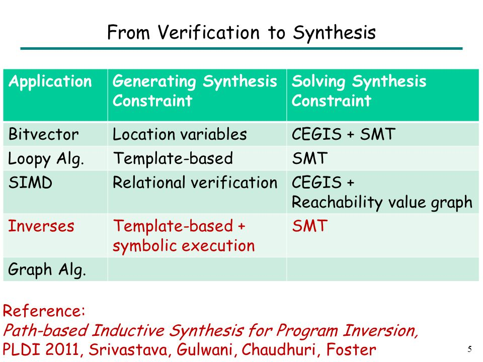 ApplicationGenerating Synthesis Constraint Solving Synthesis Constraint BitvectorLocation variablesCEGIS + SMT Loopy Alg.Template-basedSMT SIMDRelational verificationCEGIS + Reachability value graph InversesTemplate-based + symbolic execution SMT Graph Alg.