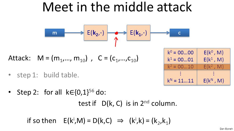 Dan Boneh Meet in the middle attack Attack: M = (m 1,…, m 10 ), C = (c 1,…,c 10 ) step 1: build table.