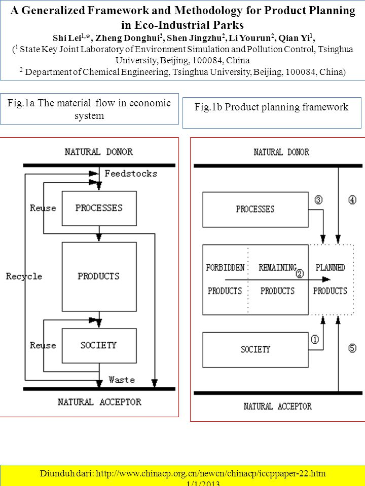 A Generalized Framework and Methodology for Product Planning in Eco-Industrial Parks Shi Lei 1, *, Zheng Donghui 2, Shen Jingzhu 2, Li Yourun 2, Qian Yi 1, ( 1 State Key Joint Laboratory of Environment Simulation and Pollution Control, Tsinghua University, Beijing, 100084, China 2 Department of Chemical Engineering, Tsinghua University, Beijing, 100084, China) Diunduh dari: http://www.chinacp.org.cn/newcn/chinacp/iccppaper-22.htm ………….1/1/2013 Fig.1a The material flow in economic system Fig.1b Product planning framework