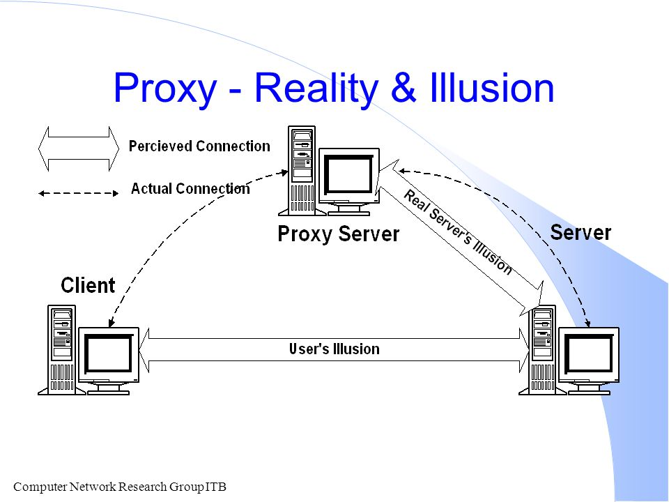 Computer Network Research Group ITB Proxy - Reality & Illusion