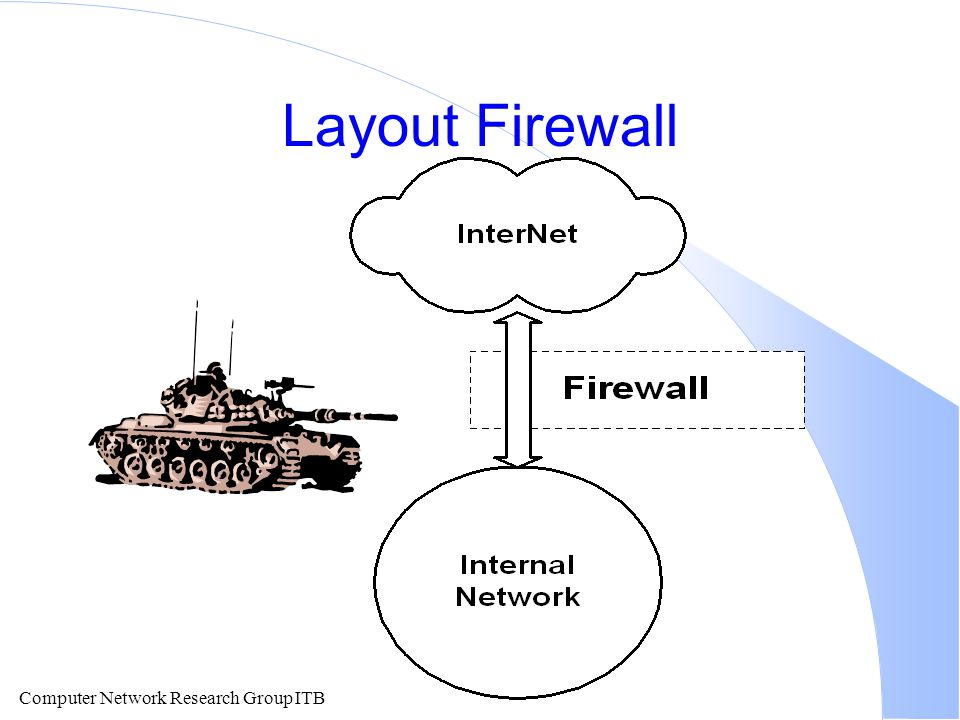 Computer Network Research Group ITB Layout Firewall
