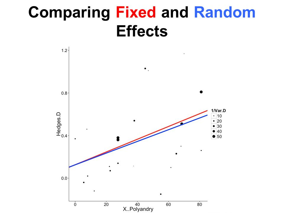 Comparing Fixed and Random Effects