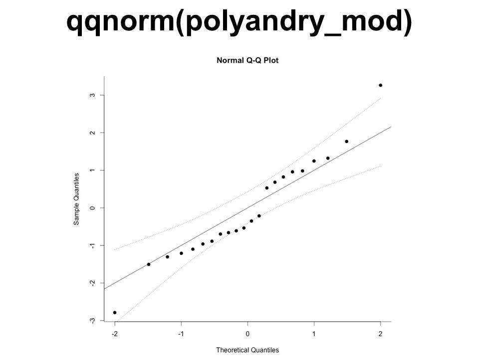 qqnorm(polyandry_mod)