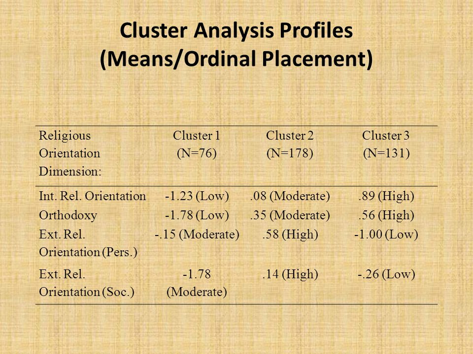 Cluster Analysis Profiles (Means/Ordinal Placement) Religious Orientation Dimension: Cluster 1 (N=76) Cluster 2 (N=178) Cluster 3 (N=131) Int.