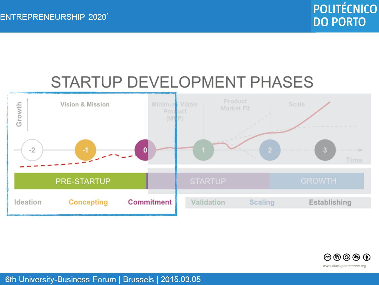 ENTREPRENEURSHIP 2020 * 6th University-Business Forum | Brussels | 2015.03.05