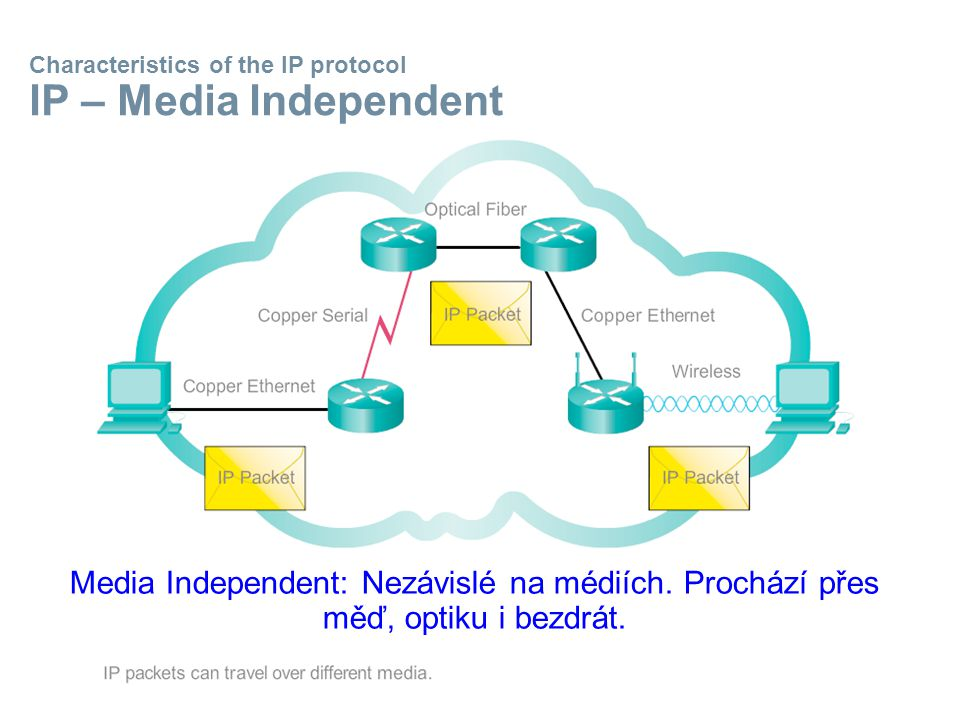 Characteristics of the IP protocol IP – Media Independent Media Independent: Nezávislé na médiích.