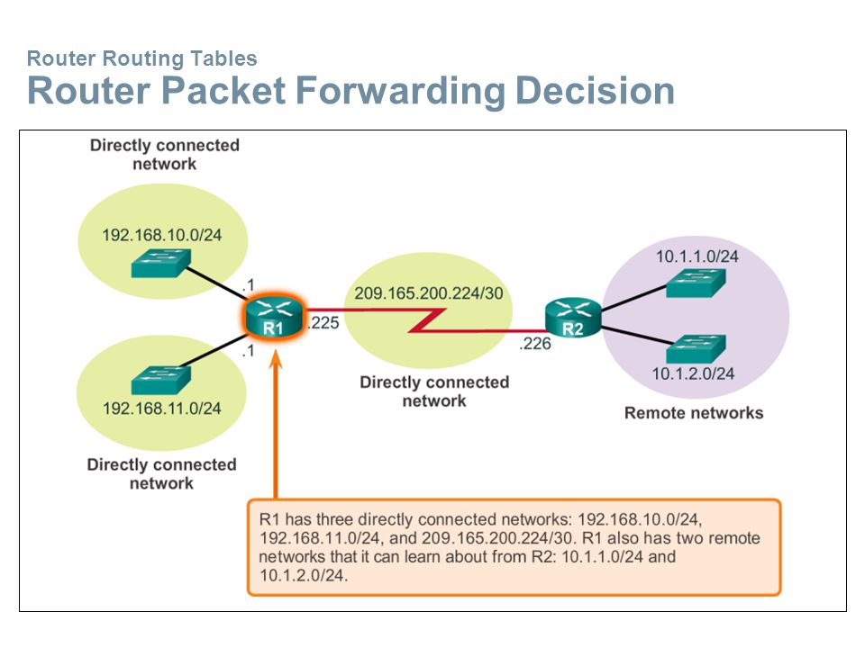 Router Routing Tables Router Packet Forwarding Decision