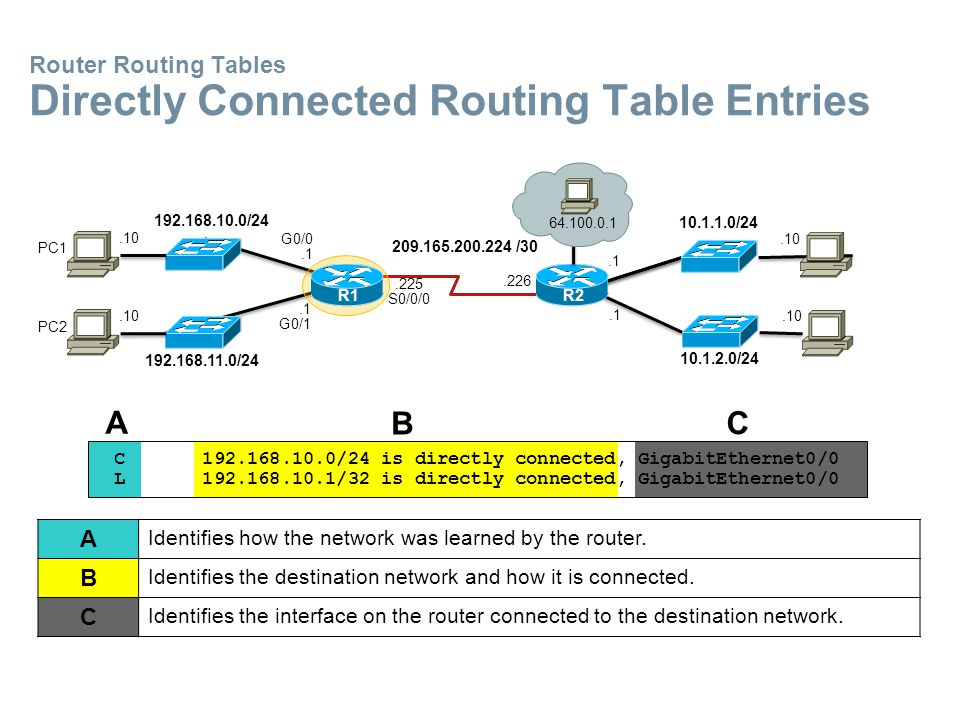 Router Routing Tables Directly Connected Routing Table Entries C 192.168.10.0/24 is directly connected, GigabitEthernet0/0 L 192.168.10.1/32 is directly connected, GigabitEthernet0/0 A B C A Identifies how the network was learned by the router.