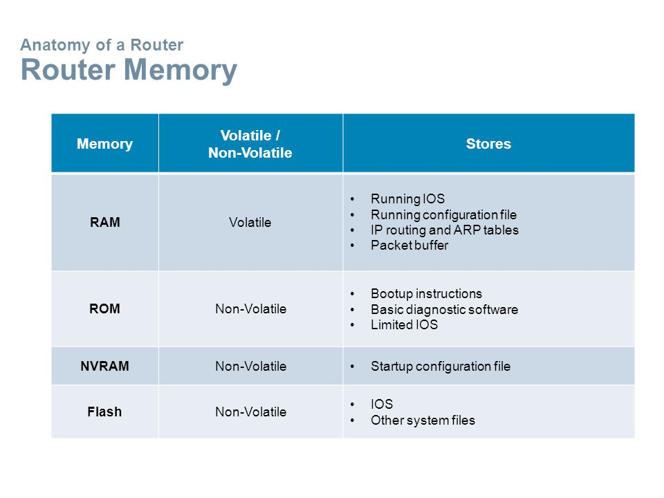 Anatomy of a Router Router Memory Memory Volatile / Non-Volatile Stores RAMVolatile Running IOS Running configuration file IP routing and ARP tables Packet buffer ROMNon-Volatile Bootup instructions Basic diagnostic software Limited IOS NVRAMNon-VolatileStartup configuration file FlashNon-Volatile IOS Other system files