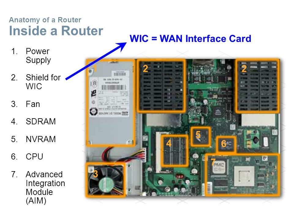 Anatomy of a Router Inside a Router 1.Power Supply 2.Shield for WIC 3.Fan 4.SDRAM 5.NVRAM 6.CPU 7.Advanced Integration Module (AIM) 1 2 2 6 5 3 4 7 WIC = WAN Interface Card