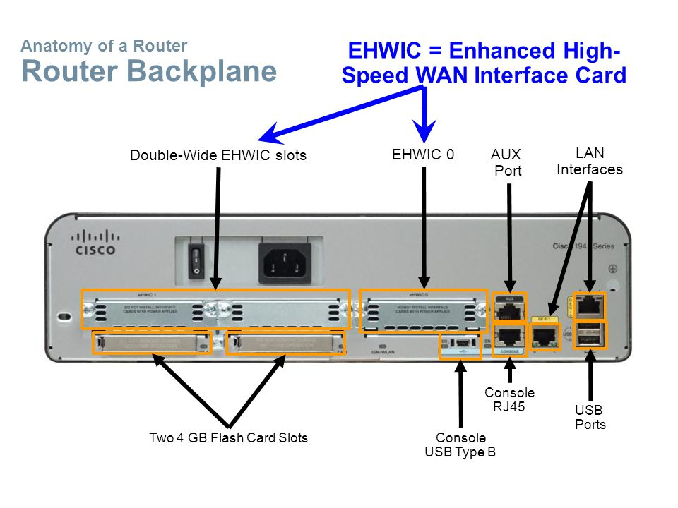 Anatomy of a Router Router Backplane Two 4 GB Flash Card Slots Double-Wide EHWIC slots EHWIC 0AUX Port LAN Interfaces USB Ports Console USB Type B Console RJ45 EHWIC = Enhanced High- Speed WAN Interface Card