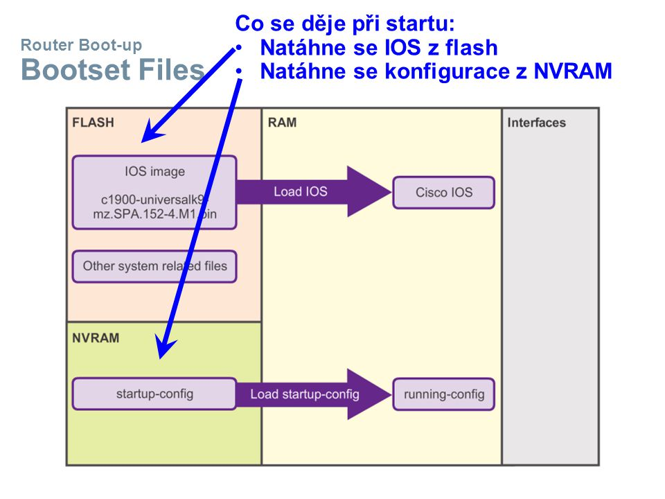 Router Boot-up Bootset Files Co se děje při startu: Natáhne se IOS z flash Natáhne se konfigurace z NVRAM