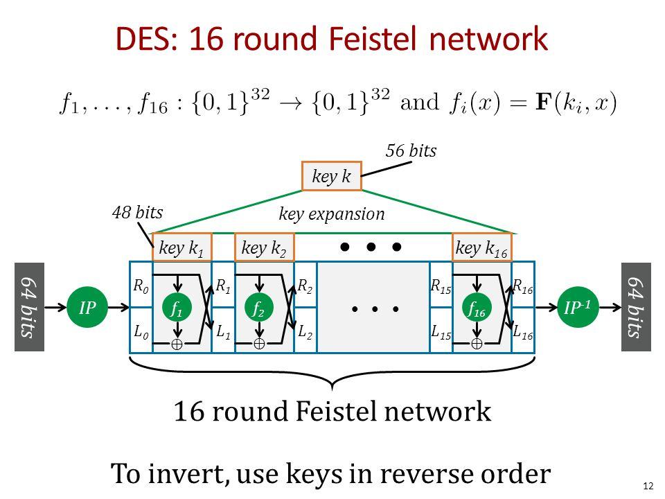 DES: 16 round Feistel network key expansion key k 1 key k 64 bits IP -1 IP R1R1 L1L1 R2R2 L2L2 R 16 L 16 R 15 L 15 f 16 R0R0 L0L0 f1f1 ⊕ f2f2 ⊕⊕ 16 ro
