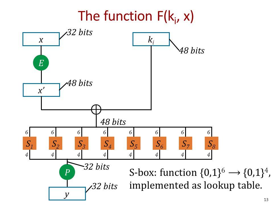 The function F(k i, x) x 32 bits E x' 48 bits kiki ⊕ P 32 bits y 6 4 S1S1 6 4 S2S2 6 4 S3S3 6 4 S4S4 6 4 S5S5 6 4 S6S6 6 4 S7S7 6 4 S8S8 S-box: functi