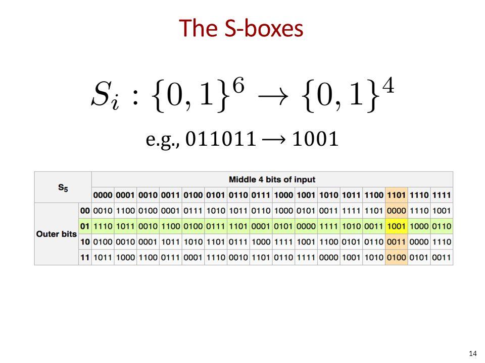 The S-boxes 14 e.g., 011011 ⟶ 1001