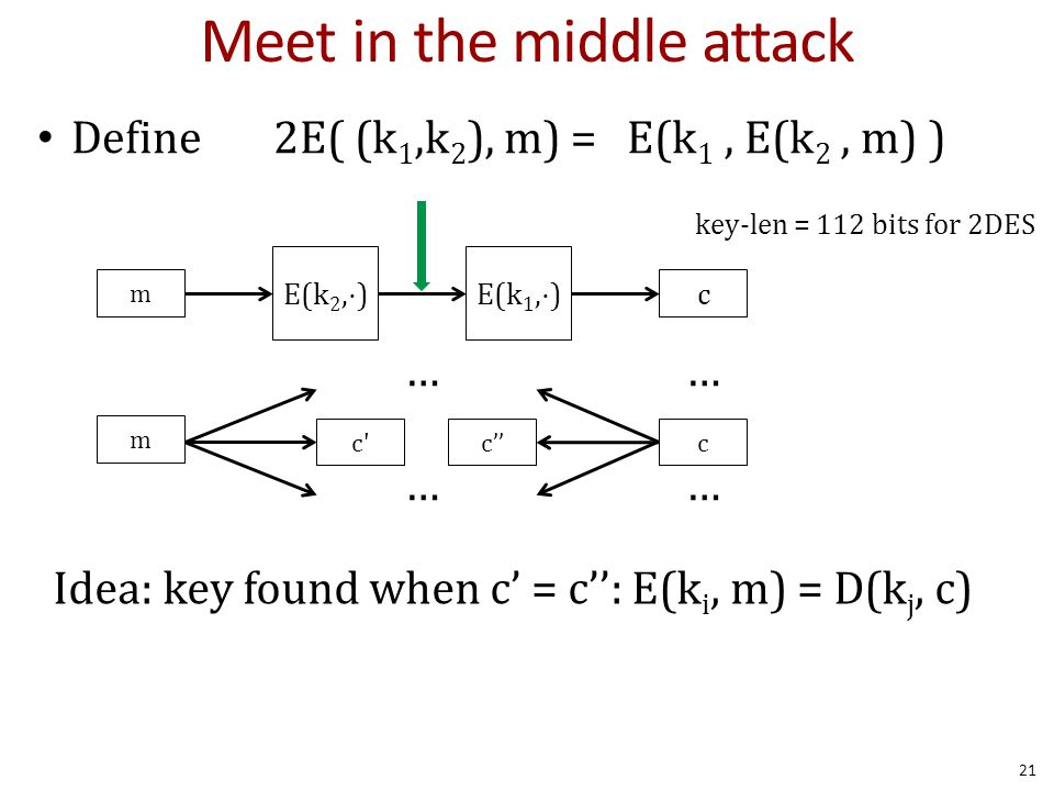 Meet in the middle attack Define 2E( (k 1,k 2 ), m) = E(k 1, E(k 2, m) ) key-len = 112 bits for 2DES Idea: key found when c' = c'': E(k i, m) = D(k j,