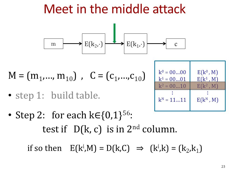 Meet in the middle attack M = (m 1,…, m 10 ), C = (c 1,…,c 10 ) step 1: build table. Step 2: for each k∈{0,1} 56 : test if D(k, c) is in 2 nd column.