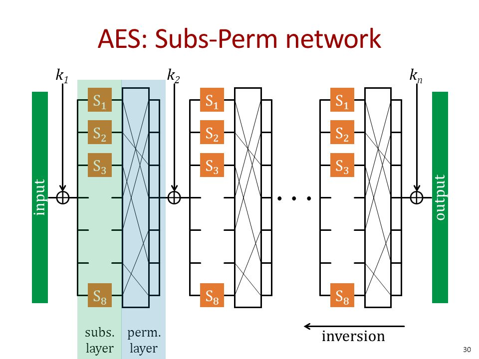 AES: Subs-Perm network input ⊕ k1k1 output ⊕ k2k2 S1S1 S2S2 S3S3 S8S8 S1S1 S2S2 S3S3 S8S8 S1S1 S2S2 S3S3 S8S8 ⊕ knkn subs. layer perm. layer inversion