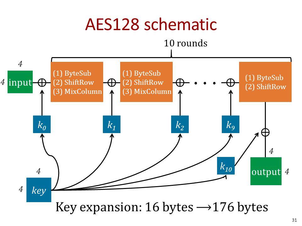 AES128 schematic ⊕ input 4 4 k0k0 k1k1 k2k2 k9k9 ⊕⊕ (1) ByteSub (2) ShiftRow (3) MixColumn (1) ByteSub (2) ShiftRow (3) MixColumn ⊕ (1) ByteSub (2) Sh