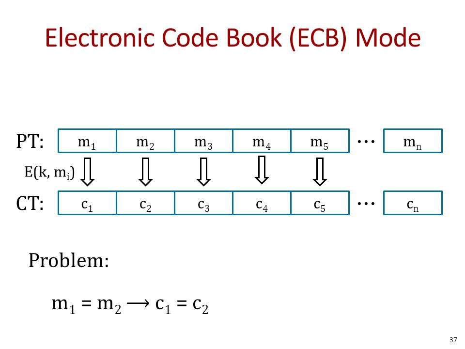 Problem: m 1 = m 2 ⟶ c 1 = c 2 37 m1m1 m2m2 m3m3 m4m4 m5m5 mnmn PT: c1c1 c2c2 c3c3 c4c4 c5c5 cncn CT: Electronic Code Book (ECB) Mode E(k, m i )