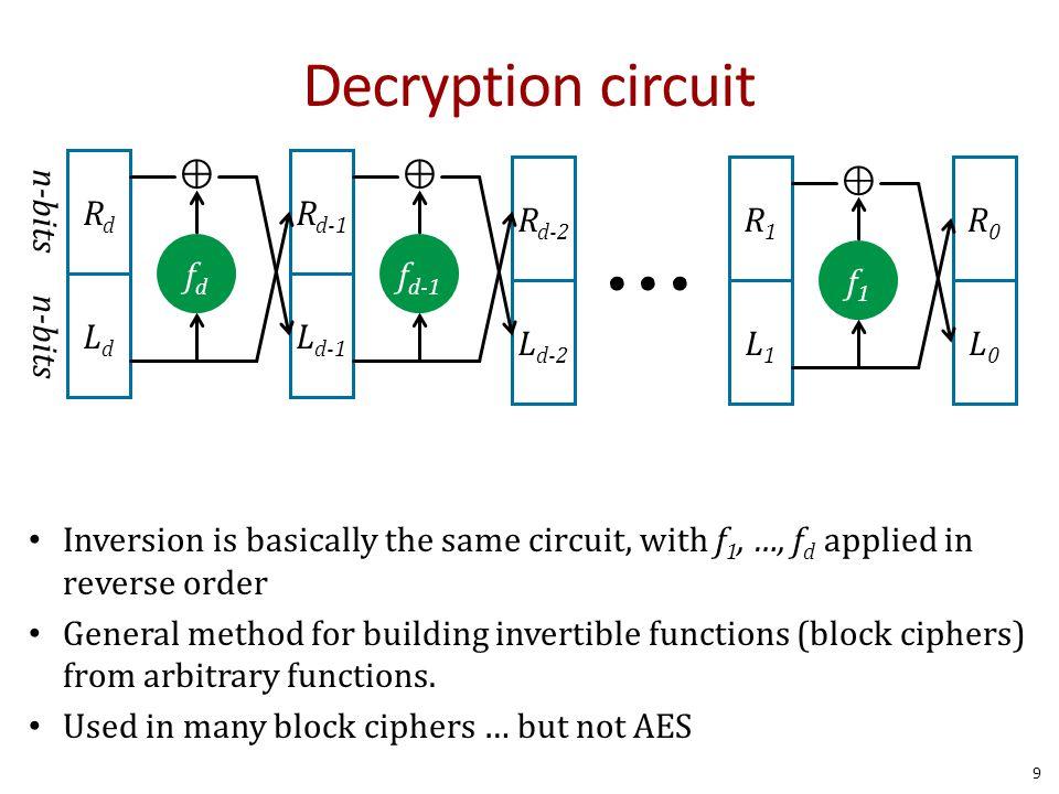 L d-1 R d-1 L d-2 R d-2 Decryption circuit RdRd LdLd fdfd ⊕ n-bits f d-1 ⊕ R0R0 L0L0 L1L1 R1R1 f1f1 ⊕ Inversion is basically the same circuit, with f