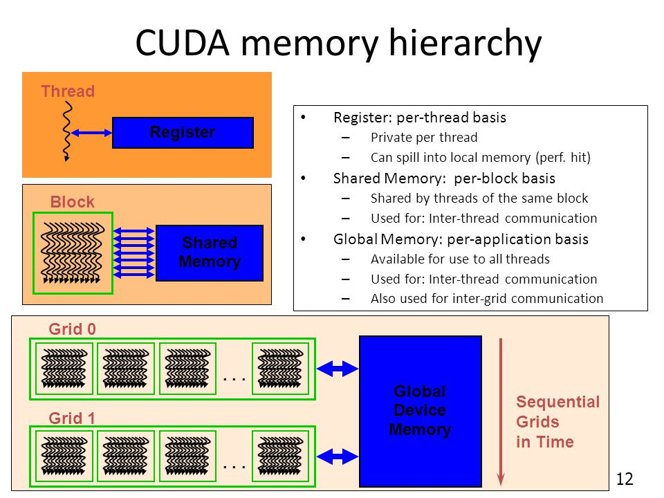 CUDA memory hierarchy Register: per-thread basis – Private per thread – Can spill into local memory (perf.