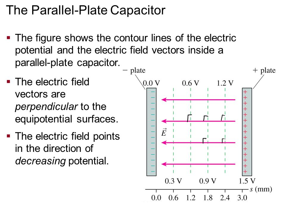 The Parallel-Plate Capacitor  The figure shows the contour lines of the electric potential and the electric field vectors inside a parallel-plate capacitor.