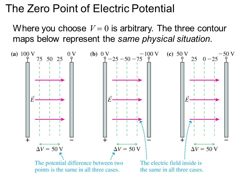 The Zero Point of Electric Potential Where you choose V  0 is arbitrary.