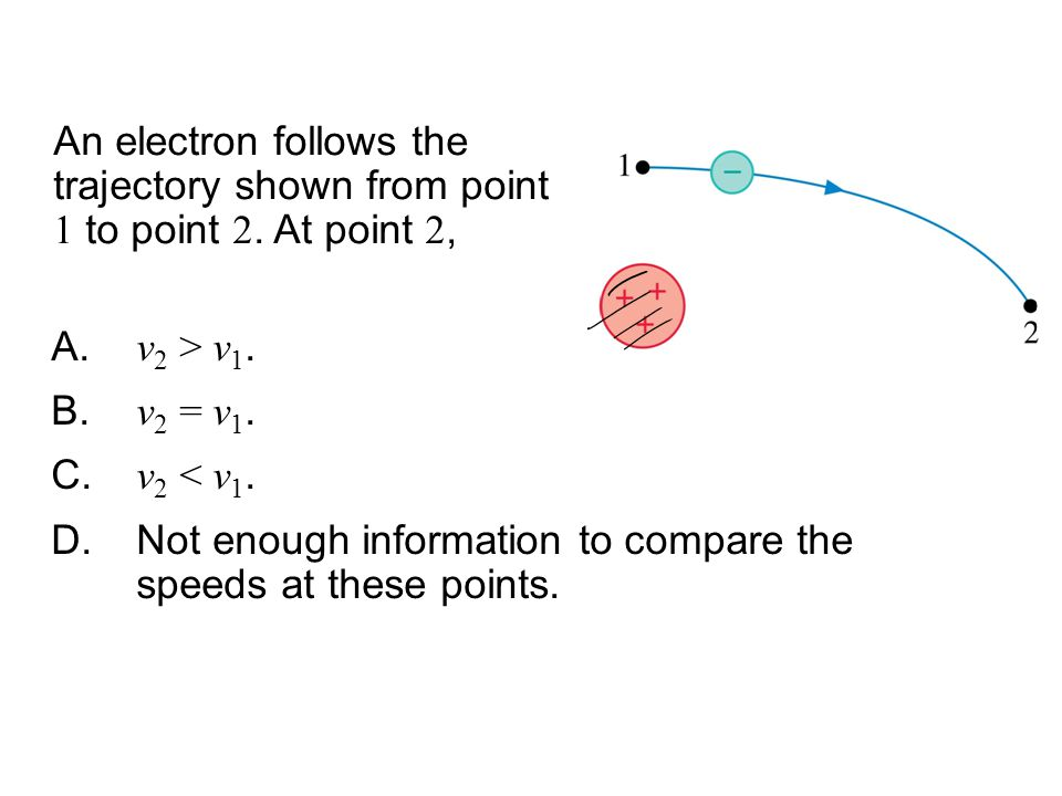 An electron follows the trajectory shown from point 1 to point 2.