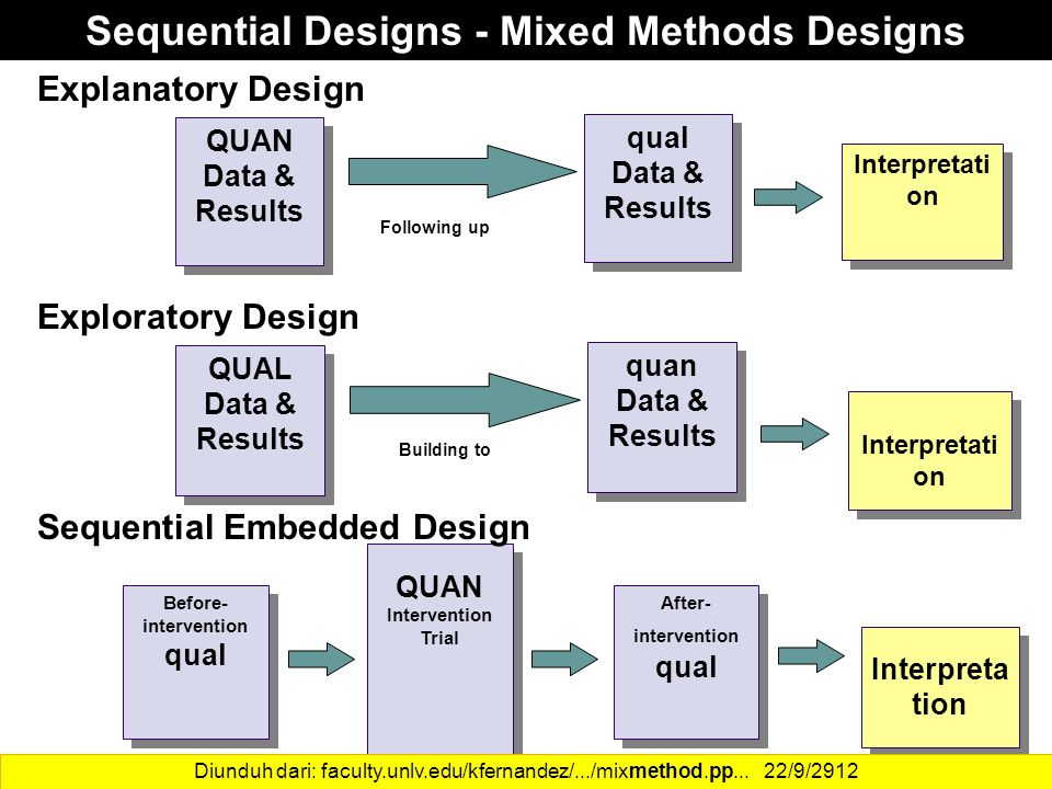 27 Sequential Designs - Mixed Methods Designs QUAN Data & Results Interpretati on qual Data & Results Following up QUAL Data & Results quan Data & Res
