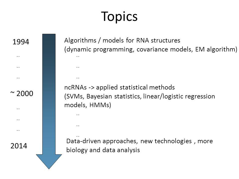 Topics 1994 2014 Algorithms / models for RNA structures (dynamic programming, covariance models, EM algorithm) ncRNAs -> applied statistical methods (SVMs, Bayesian statistics, linear/logistic regression models, HMMs) ~ 2000..