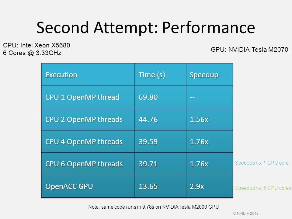 Second Attempt: Performance Speedup vs.6 CPU cores Speedup vs.