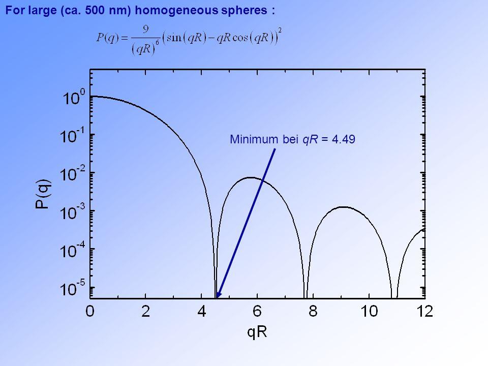 For large (ca. 500 nm) homogeneous spheres : Minimum bei qR = 4.49