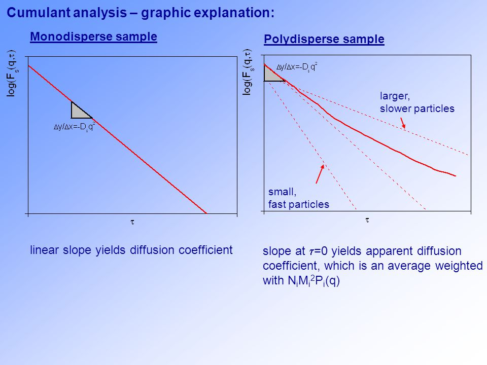 Cumulant analysis – graphic explanation: Monodisperse sample Polydisperse sample linear slope yields diffusion coefficient slope at  =0 yields apparent diffusion coefficient, which is an average weighted with N i M i 2 P i (q) larger, slower particles small, fast particles