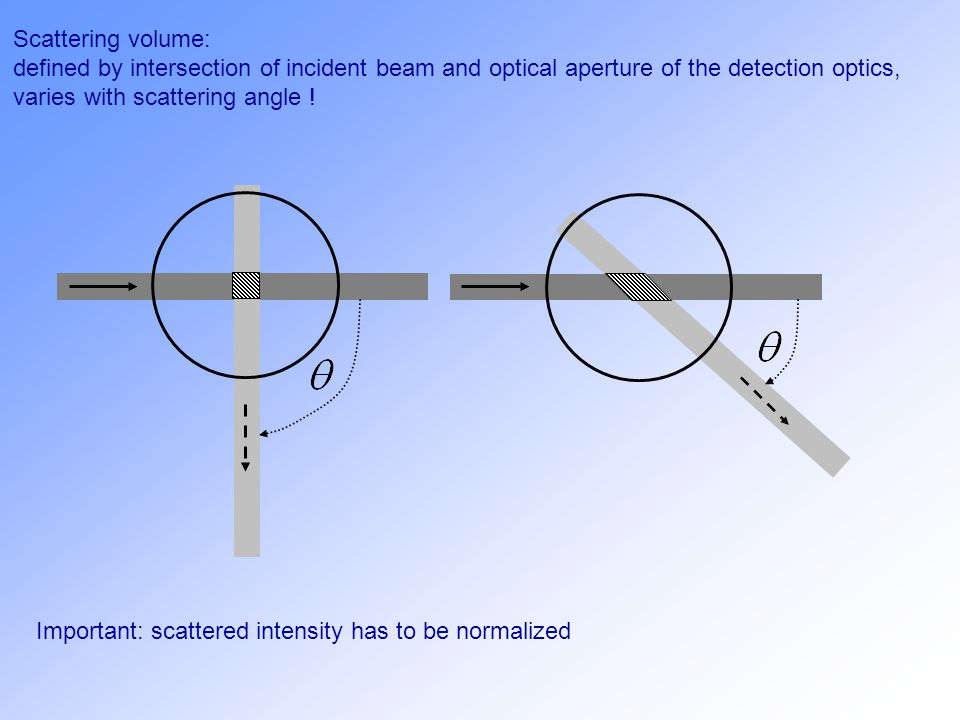 Scattering volume: defined by intersection of incident beam and optical aperture of the detection optics, varies with scattering angle !.