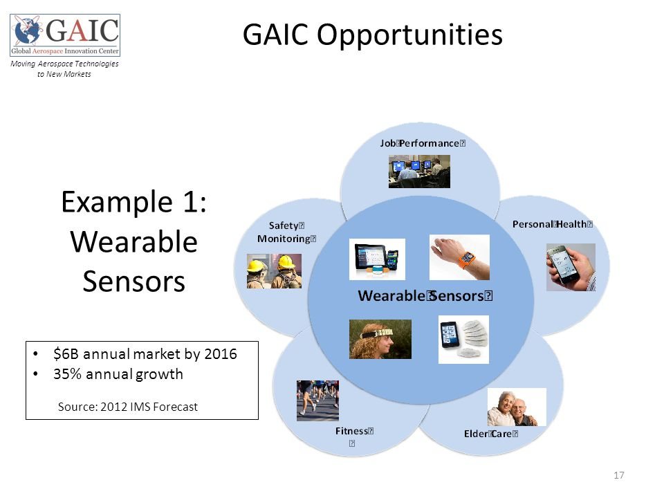 Example 1: Wearable Sensors GAIC Opportunities $6B annual market by 2016 35% annual growth Source: 2012 IMS Forecast 17 Moving Aerospace Technologies to New Markets