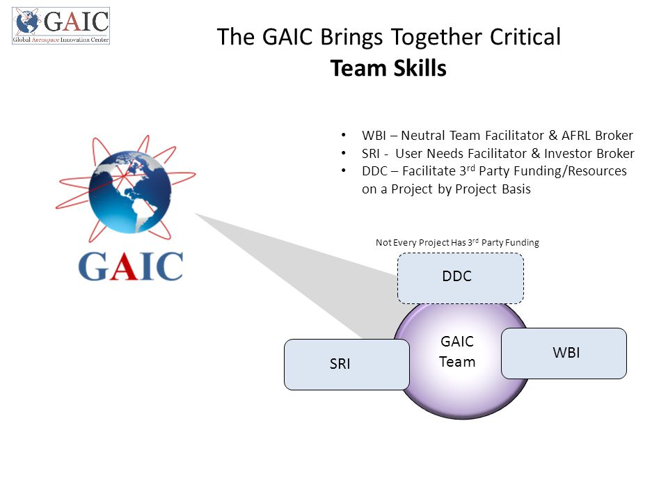 SRI WBI GAIC Team The GAIC Brings Together Critical Team Skills WBI – Neutral Team Facilitator & AFRL Broker SRI - User Needs Facilitator & Investor Broker DDC – Facilitate 3 rd Party Funding/Resources on a Project by Project Basis DDC Not Every Project Has 3 rd Party Funding