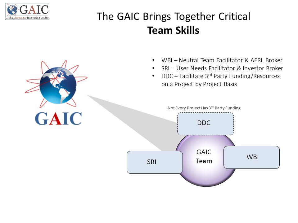 SRI WBI GAIC Team The GAIC Brings Together Critical Team Skills WBI – Neutral Team Facilitator & AFRL Broker SRI - User Needs Facilitator & Investor B