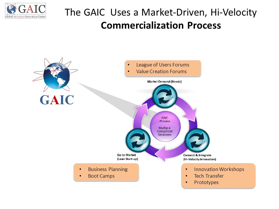 The GAIC Uses a Market-Driven, Hi-Velocity Commercialization Process League of Users Forums Value Creation Forums Innovation Workshops Tech Transfer P