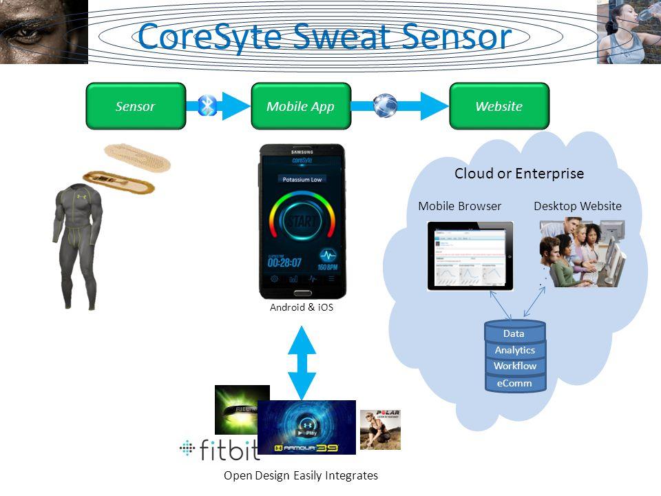 eComm Mobile BrowserDesktop Website Cloud or Enterprise Android & iOS Workflow Analytics Data CoreSyte Sweat Sensor SensorMobile AppWebsite Open Design Easily Integrates