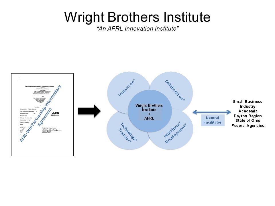 """AFRL-WBI Partnership Intermediary Agreement Wright Brothers Institute """"An AFRL Innovation Institute"""""""