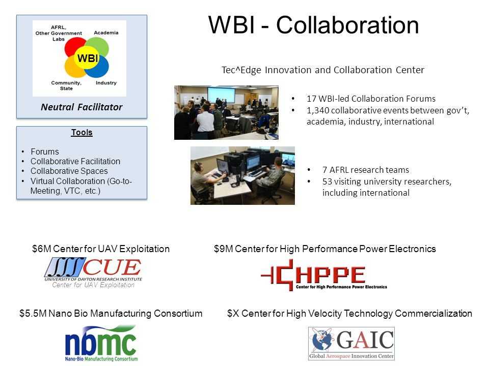 WBI - Collaboration Tools Forums Collaborative Facilitation Collaborative Spaces Virtual Collaboration (Go-to- Meeting, VTC, etc.) WBI Neutral Facilitator Tec^Edge Innovation and Collaboration Center $6M Center for UAV Exploitation Center for UAV Exploitation 17 WBI-led Collaboration Forums 1,340 collaborative events between gov't, academia, industry, international 7 AFRL research teams 53 visiting university researchers, including international $9M Center for High Performance Power Electronics $5.5M Nano Bio Manufacturing Consortium$X Center for High Velocity Technology Commercialization