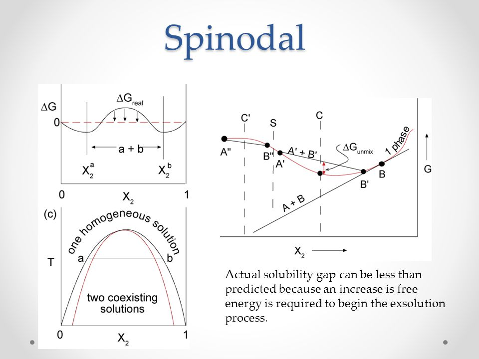 Spinodal Actual solubility gap can be less than predicted because an increase is free energy is required to begin the exsolution process.