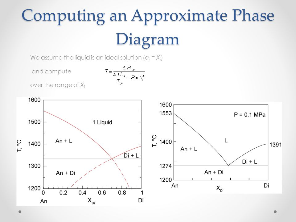 Computing an Approximate Phase Diagram We assume the liquid is an ideal solution (a i = X i ) and compute over the range of X i