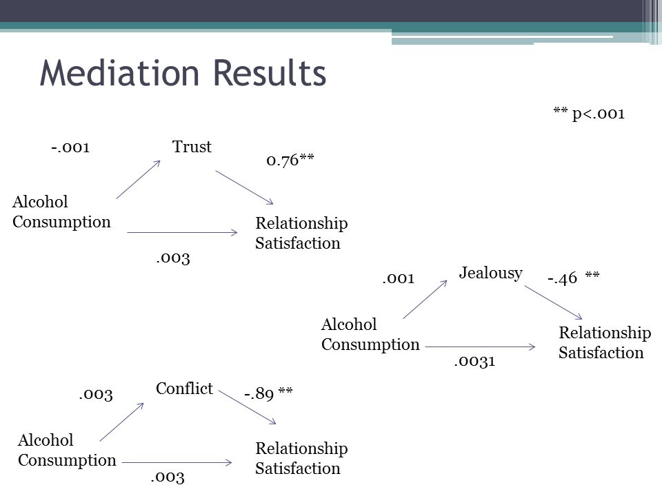 Alcohol Consumption Relationship Satisfaction Trust-.001 0.76** ** p<.001.003 Relationship Satisfaction Alcohol Consumption Conflict.003-.89 **.003 Relationship Satisfaction Alcohol Consumption Jealousy.001-.46 **.0031 Mediation Results