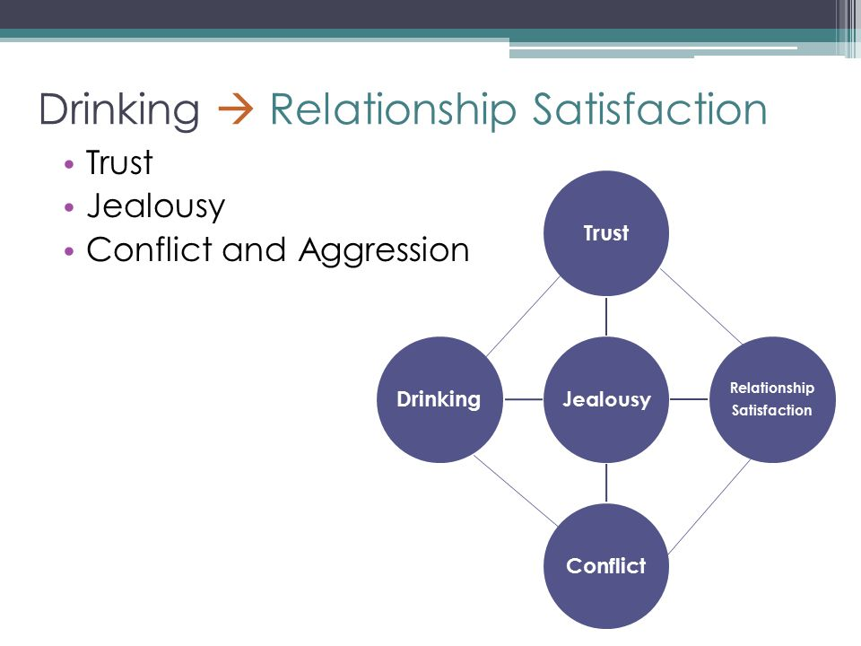 Drinking  Relationship Satisfaction Trust Jealousy Conflict and Aggression Jealousy Trust Relationship Satisfaction ConflictDrinking