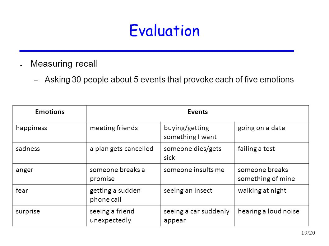 19/20 Evaluation ● Measuring recall – Asking 30 people about 5 events that provoke each of five emotions EmotionsEvents happinessmeeting friendsbuying