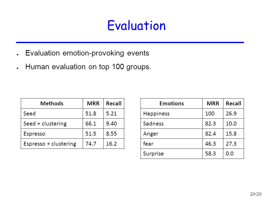 20/20 Evaluation ● Evaluation emotion-provoking events ● Human evaluation on top 100 groups. MethodsMRRRecall Seed51.85.21 Seed + clustering66.19.40 E