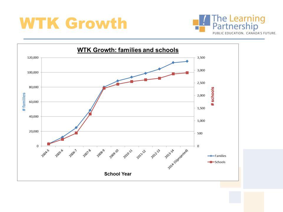 WTK Growth
