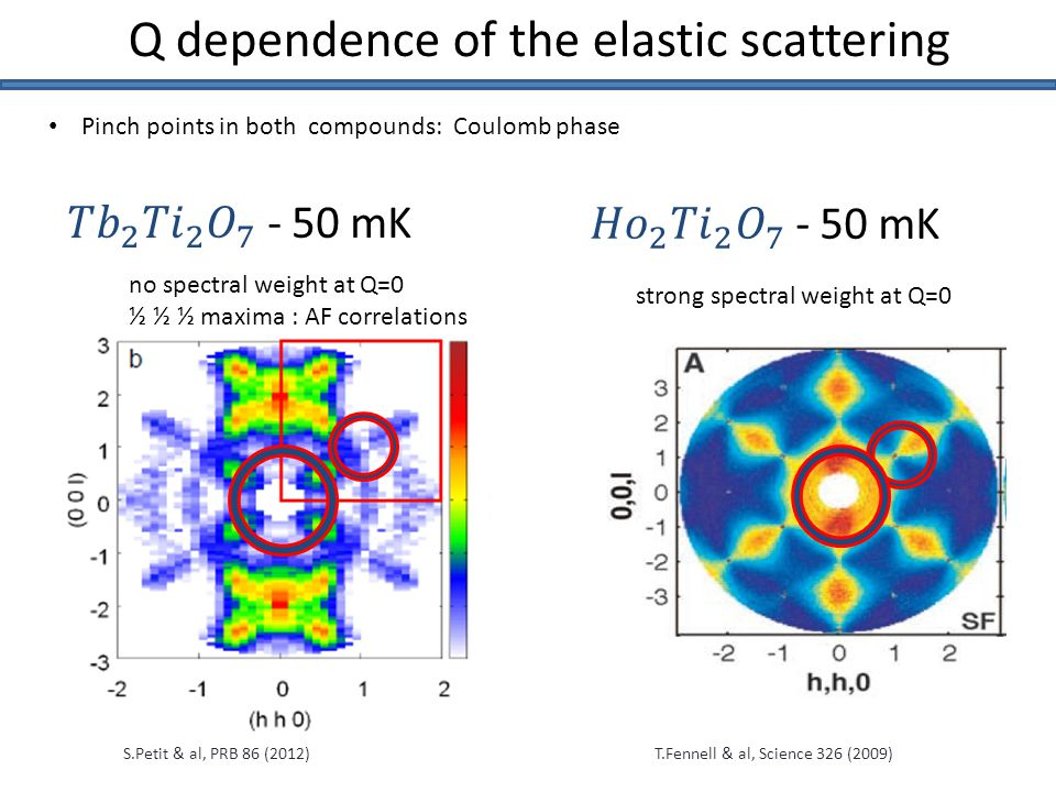 S.Petit & al, PRB 86 (2012)T.Fennell & al, Science 326 (2009) Q dependence of the elastic scattering Pinch points in both compounds: Coulomb phase strong spectral weight at Q=0 no spectral weight at Q=0 ½ ½ ½ maxima : AF correlations